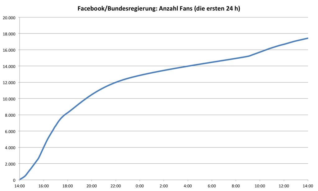 Bundesregierung Facebook: Anzahl Fans in den ersten 24 Stunden