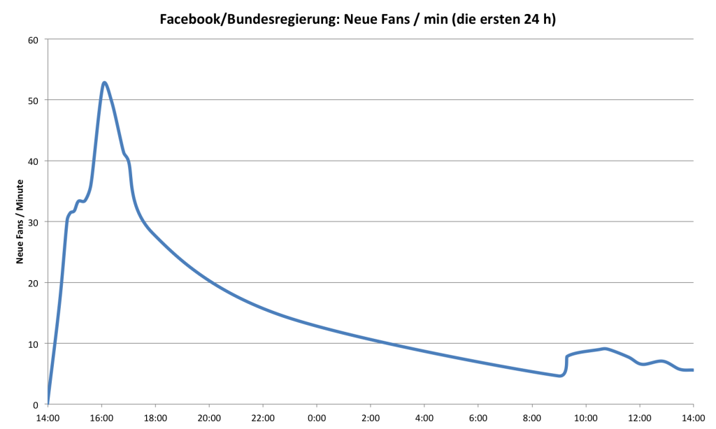 Bundesregierung Facebook: Neue Fans pro Stunde in den ersten 24 Stunden